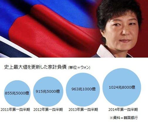 【日本は二度と助けない。 以上】『韓国』個人・企業・国家の債務が限界に…韓国ネット「第2のアジア通貨危機だ」「韓国を日本か米国に編入してほしい」=レコードチャイナ